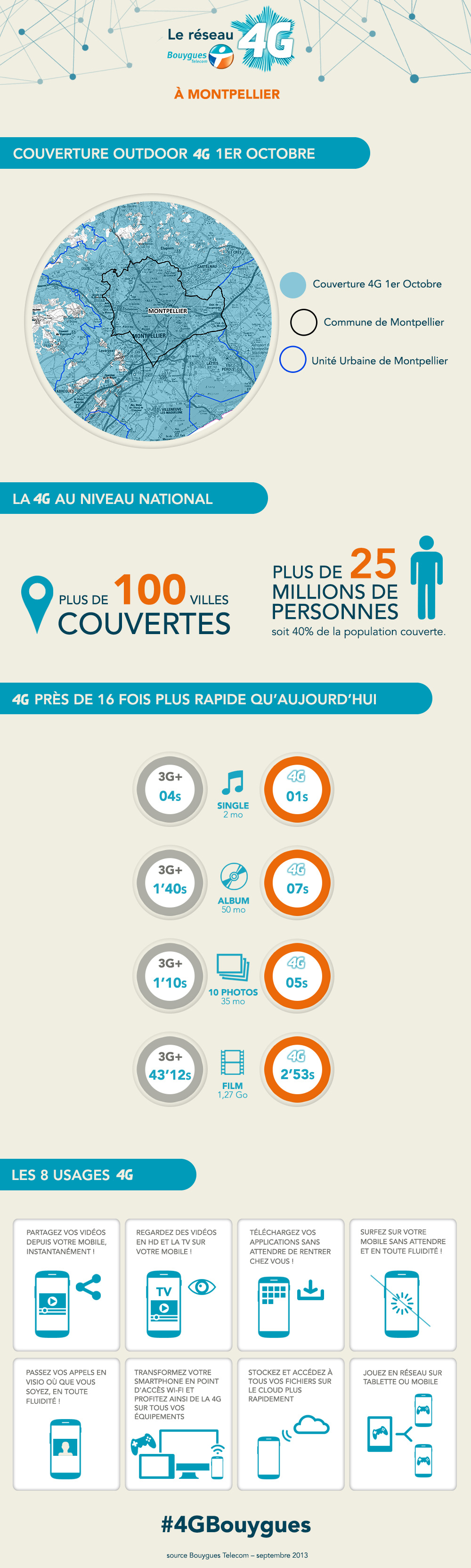 infographie_bouygues-4G-montpellier